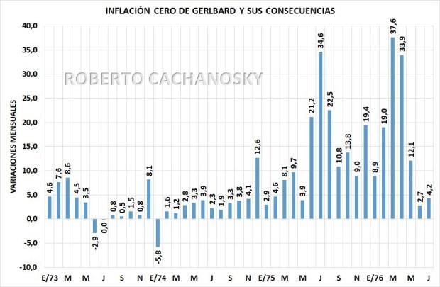 Ber Gelbard, el referente económico de Cristina Kirchner, fue el padre del  Rodrigazo, por Roberto Cachanosky