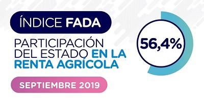 Índice FADA septiembre 2019: 56,4%