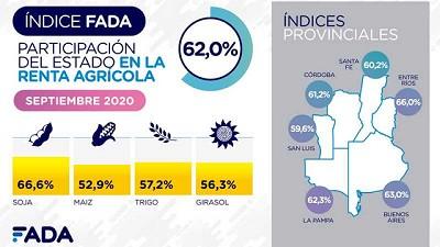 Se conoció el Índice FADA de Septiembre: 62%
