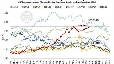 Impulsados por una ajustada hoja de balance mundial para la 2020/21, los precios de maíz y soja registran importantes subas
