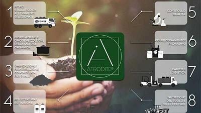 Economía circular: desechos orgánicos para crear fertilizantes biológicos