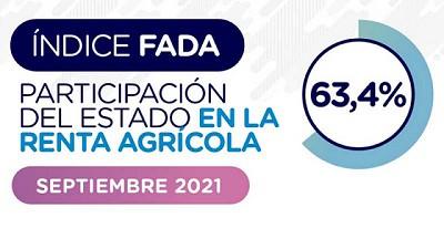 El Estado se queda con el 63,4% de la renta agrícola