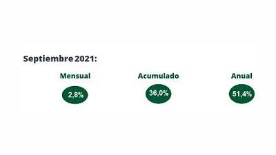 IPC Septiembre Libertad y Progreso: 2,8%